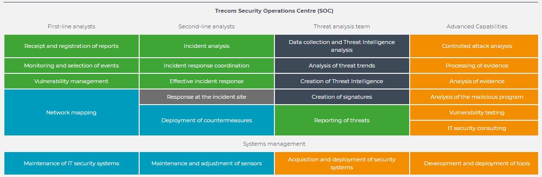 soc-trecom-green